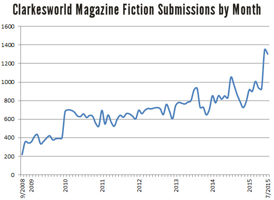 cw-submissions-by-month